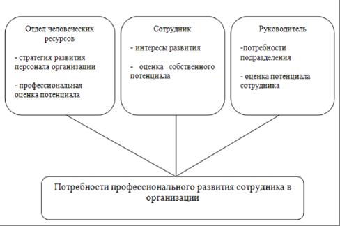 Должностная Инструкция Специалиста По Обучению И Оценке